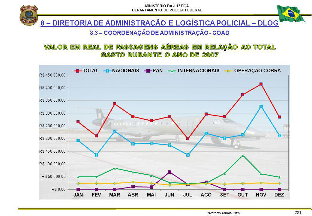 MINISTÉRIO DA JUSTIÇA DEPARTAMENTO DE POLÍCIA FEDERAL Relatório Anual - 2007 221 8 – DIRETORIA DE ADMINISTRAÇÃO E LOGÍSTICA POLICIAL – DLOG 8.3 – COOR