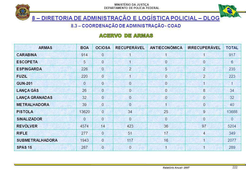 MINISTÉRIO DA JUSTIÇA DEPARTAMENTO DE POLÍCIA FEDERAL Relatório Anual - 2007 222 8 – DIRETORIA DE ADMINISTRAÇÃO E LOGÍSTICA POLICIAL – DLOG 8.3 – COOR