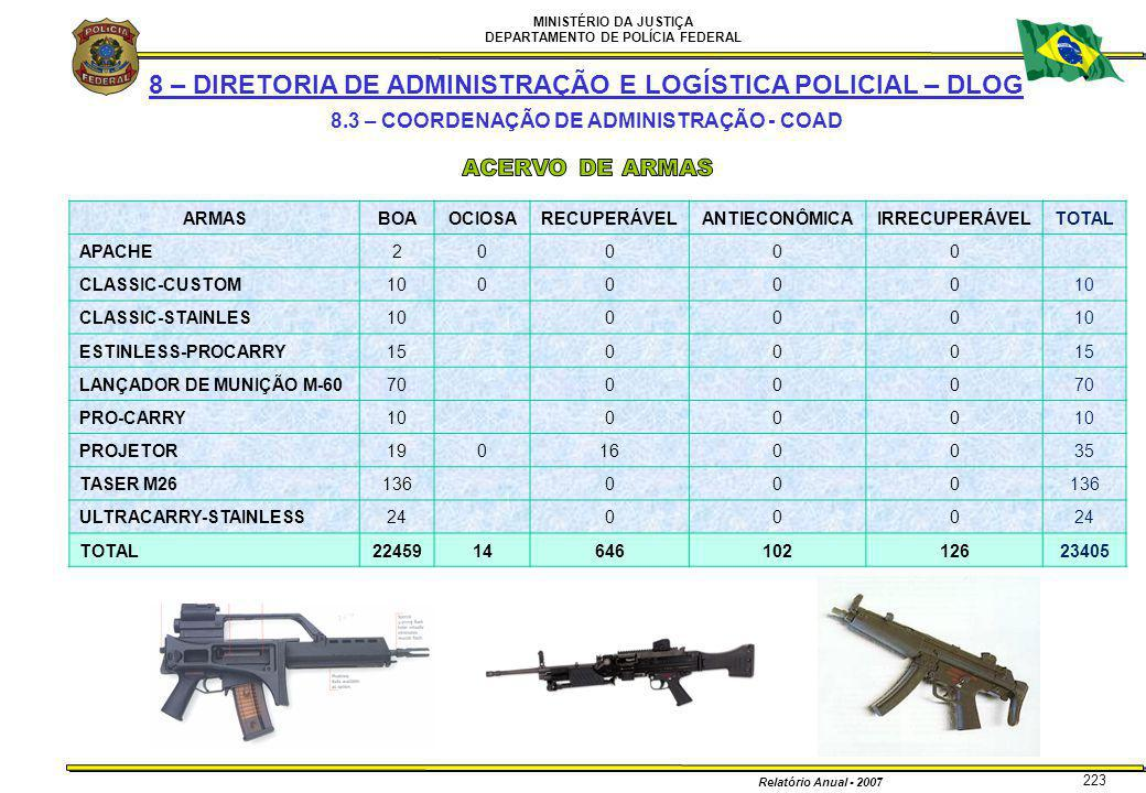 MINISTÉRIO DA JUSTIÇA DEPARTAMENTO DE POLÍCIA FEDERAL Relatório Anual - 2007 223 8 – DIRETORIA DE ADMINISTRAÇÃO E LOGÍSTICA POLICIAL – DLOG 8.3 – COOR