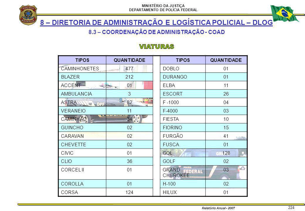 MINISTÉRIO DA JUSTIÇA DEPARTAMENTO DE POLÍCIA FEDERAL Relatório Anual - 2007 224 8 – DIRETORIA DE ADMINISTRAÇÃO E LOGÍSTICA POLICIAL – DLOG 8.3 – COOR