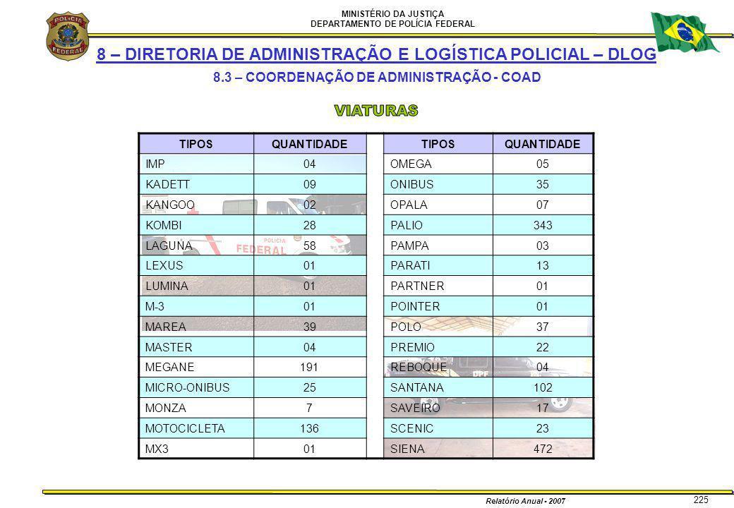 MINISTÉRIO DA JUSTIÇA DEPARTAMENTO DE POLÍCIA FEDERAL Relatório Anual - 2007 225 8 – DIRETORIA DE ADMINISTRAÇÃO E LOGÍSTICA POLICIAL – DLOG 8.3 – COOR
