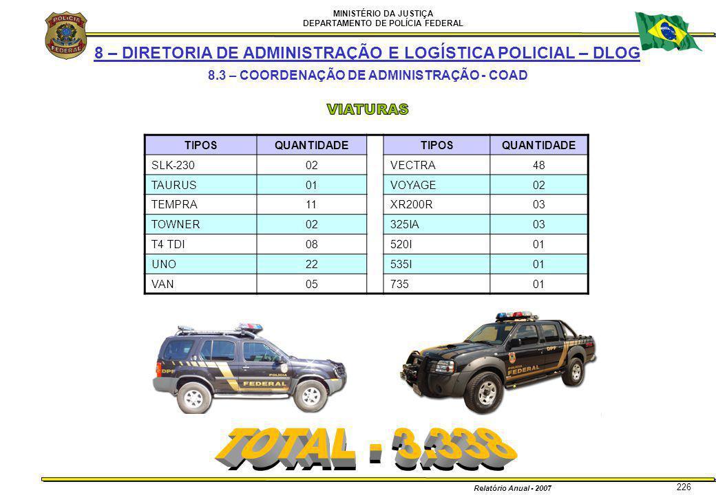 MINISTÉRIO DA JUSTIÇA DEPARTAMENTO DE POLÍCIA FEDERAL Relatório Anual - 2007 226 8 – DIRETORIA DE ADMINISTRAÇÃO E LOGÍSTICA POLICIAL – DLOG 8.3 – COOR
