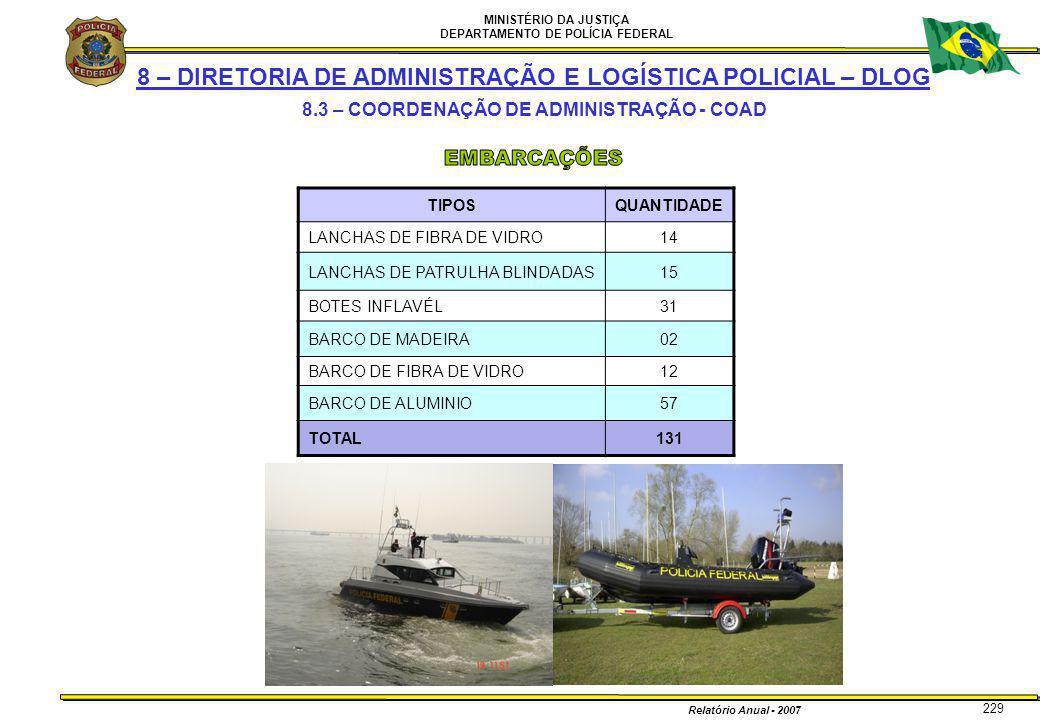 MINISTÉRIO DA JUSTIÇA DEPARTAMENTO DE POLÍCIA FEDERAL Relatório Anual - 2007 229 8 – DIRETORIA DE ADMINISTRAÇÃO E LOGÍSTICA POLICIAL – DLOG 8.3 – COOR