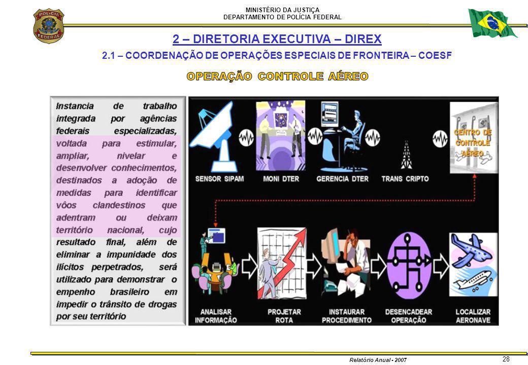 MINISTÉRIO DA JUSTIÇA DEPARTAMENTO DE POLÍCIA FEDERAL Relatório Anual - 2007 28 2 – DIRETORIA EXECUTIVA – DIREX 2.1 – COORDENAÇÃO DE OPERAÇÕES ESPECIA