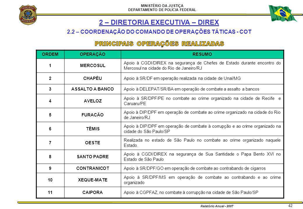MINISTÉRIO DA JUSTIÇA DEPARTAMENTO DE POLÍCIA FEDERAL Relatório Anual - 2007 42 ORDEMOPERAÇÃORESUMO 1MERCOSUL Apoio à CGDI/DIREX na segurança de Chefe