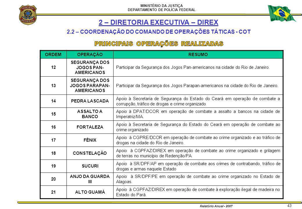 MINISTÉRIO DA JUSTIÇA DEPARTAMENTO DE POLÍCIA FEDERAL Relatório Anual - 2007 43 ORDEMOPERAÇÃORESUMO 12 SEGURANÇA DOS JOGOS PAN- AMERICANOS Participar