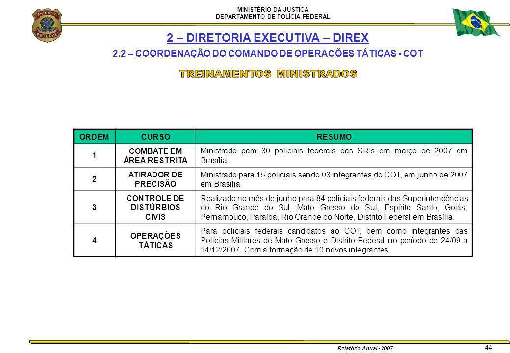 MINISTÉRIO DA JUSTIÇA DEPARTAMENTO DE POLÍCIA FEDERAL Relatório Anual - 2007 44 ORDEMCURSORESUMO 1 COMBATE EM ÁREA RESTRITA Ministrado para 30 policia