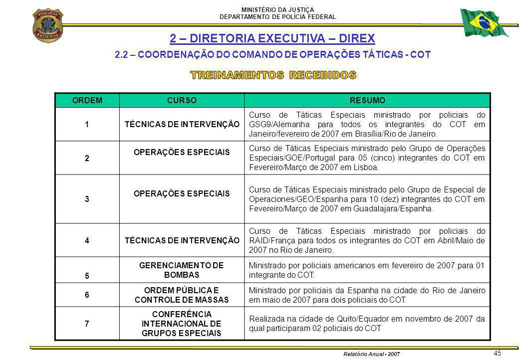 MINISTÉRIO DA JUSTIÇA DEPARTAMENTO DE POLÍCIA FEDERAL Relatório Anual - 2007 45 ORDEMCURSORESUMO 1TÉCNICAS DE INTERVENÇÃO Curso de Táticas Especiais m