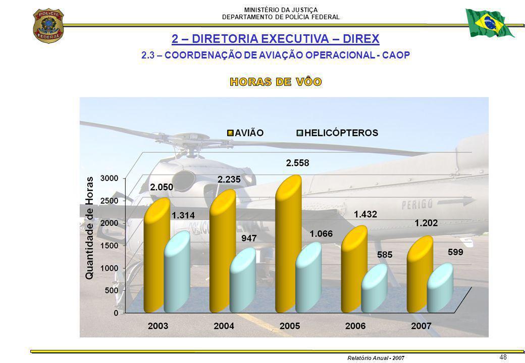 MINISTÉRIO DA JUSTIÇA DEPARTAMENTO DE POLÍCIA FEDERAL Relatório Anual - 2007 48 2 – DIRETORIA EXECUTIVA – DIREX 2.3 – COORDENAÇÃO DE AVIAÇÃO OPERACION