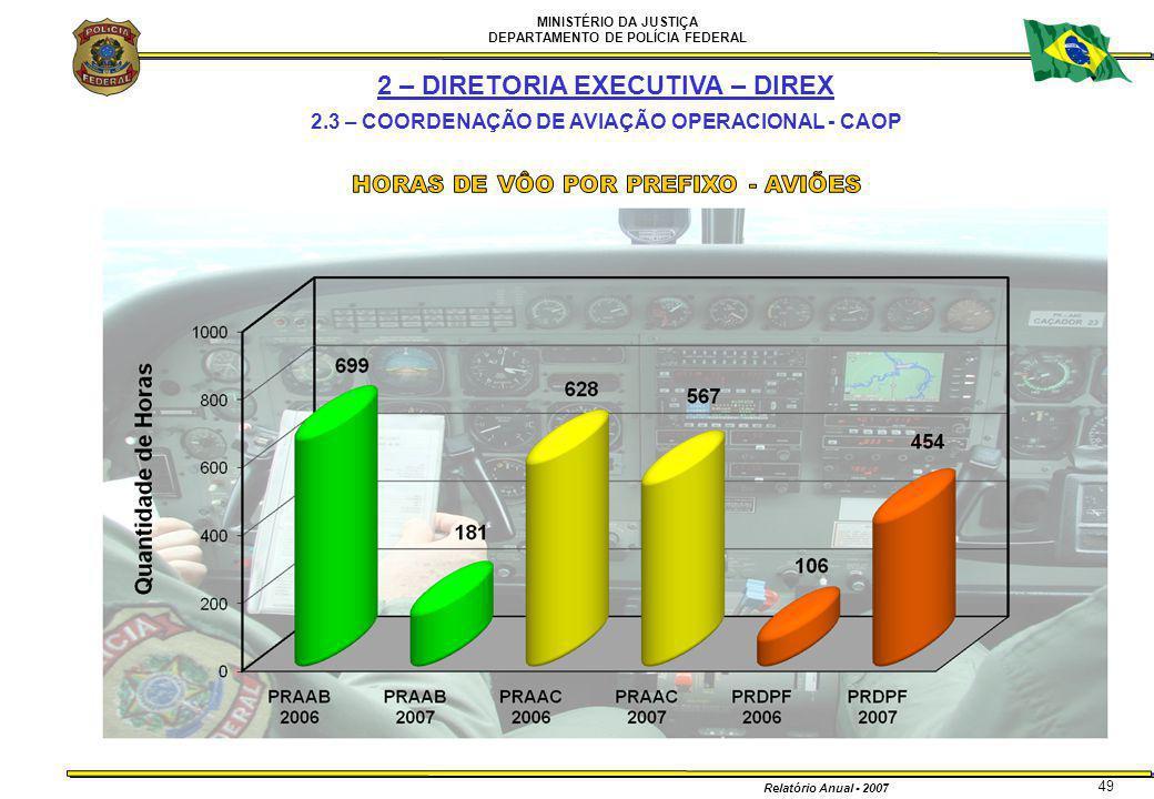 MINISTÉRIO DA JUSTIÇA DEPARTAMENTO DE POLÍCIA FEDERAL Relatório Anual - 2007 49 2 – DIRETORIA EXECUTIVA – DIREX 2.3 – COORDENAÇÃO DE AVIAÇÃO OPERACION