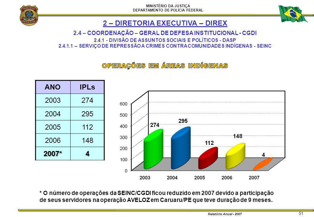MINISTÉRIO DA JUSTIÇA DEPARTAMENTO DE POLÍCIA FEDERAL Relatório Anual - 2007 51 * O número de operações da SEINC/CGDI ficou reduzido em 2007 devido a