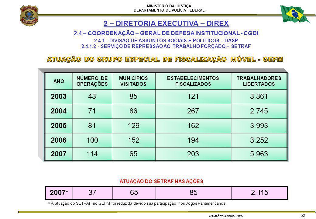 MINISTÉRIO DA JUSTIÇA DEPARTAMENTO DE POLÍCIA FEDERAL Relatório Anual - 2007 52 2 – DIRETORIA EXECUTIVA – DIREX 2.4 – COORDENAÇÃO – GERAL DE DEFESA IN