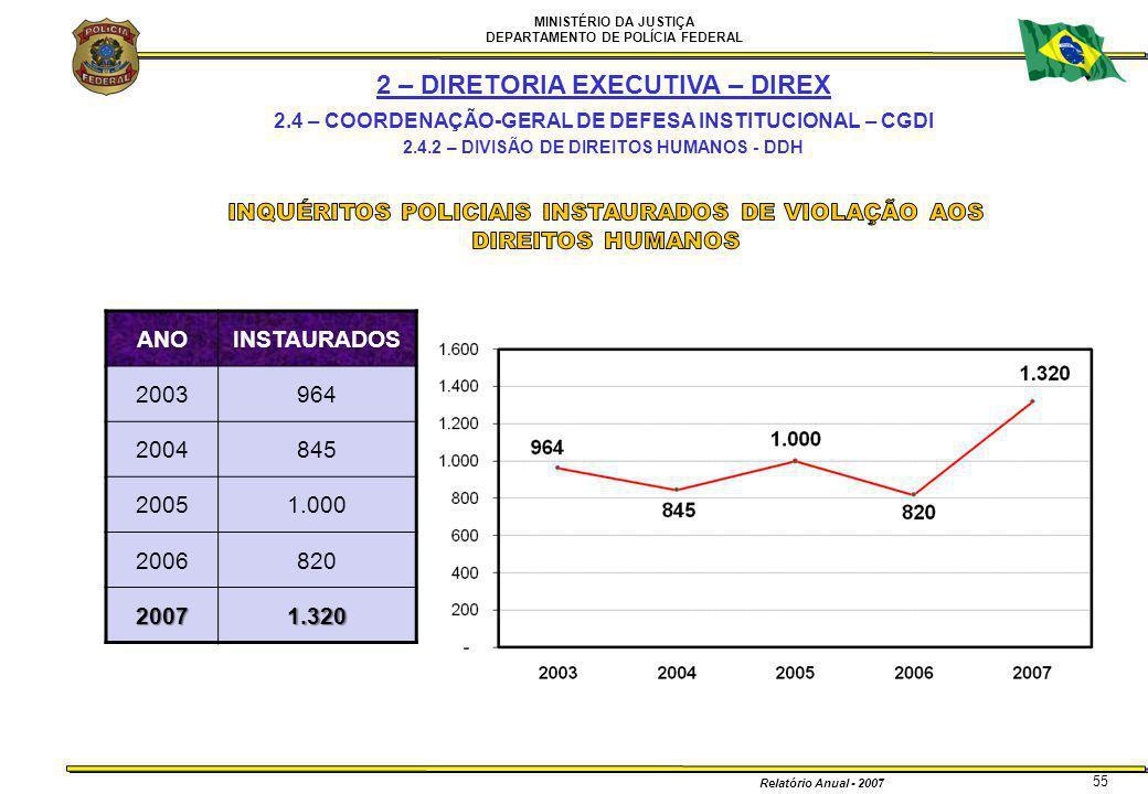 MINISTÉRIO DA JUSTIÇA DEPARTAMENTO DE POLÍCIA FEDERAL Relatório Anual - 2007 55 2 – DIRETORIA EXECUTIVA – DIREX 2.4 – COORDENAÇÃO-GERAL DE DEFESA INST