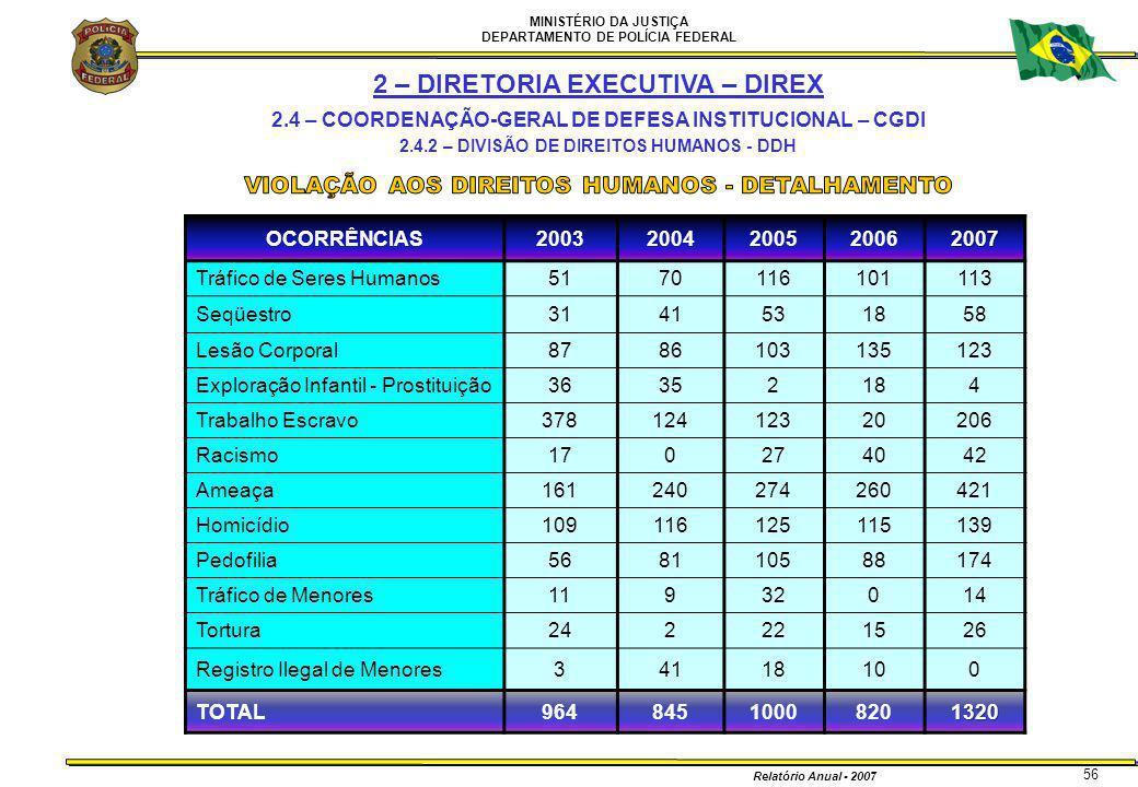 MINISTÉRIO DA JUSTIÇA DEPARTAMENTO DE POLÍCIA FEDERAL Relatório Anual - 2007 56 2 – DIRETORIA EXECUTIVA – DIREX 2.4 – COORDENAÇÃO-GERAL DE DEFESA INST