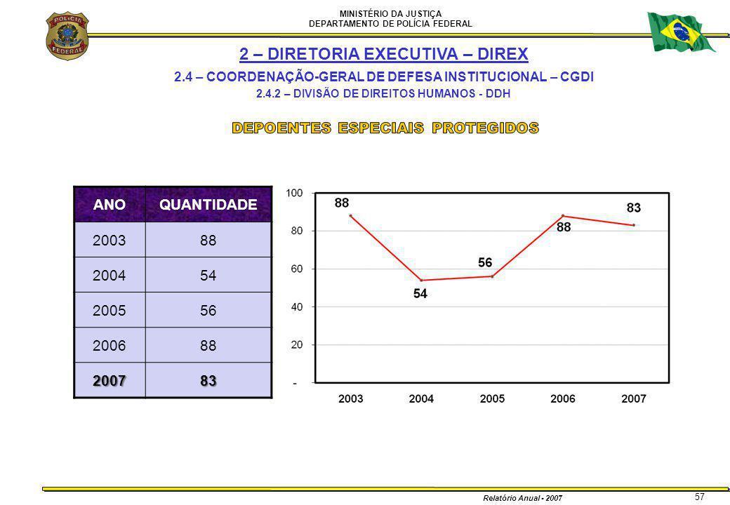MINISTÉRIO DA JUSTIÇA DEPARTAMENTO DE POLÍCIA FEDERAL Relatório Anual - 2007 57 2 – DIRETORIA EXECUTIVA – DIREX 2.4 – COORDENAÇÃO-GERAL DE DEFESA INST