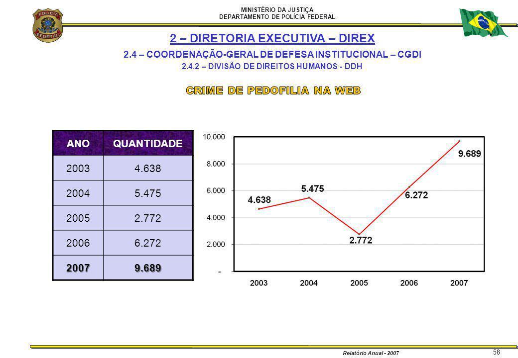 MINISTÉRIO DA JUSTIÇA DEPARTAMENTO DE POLÍCIA FEDERAL Relatório Anual - 2007 58 2 – DIRETORIA EXECUTIVA – DIREX 2.4 – COORDENAÇÃO-GERAL DE DEFESA INST