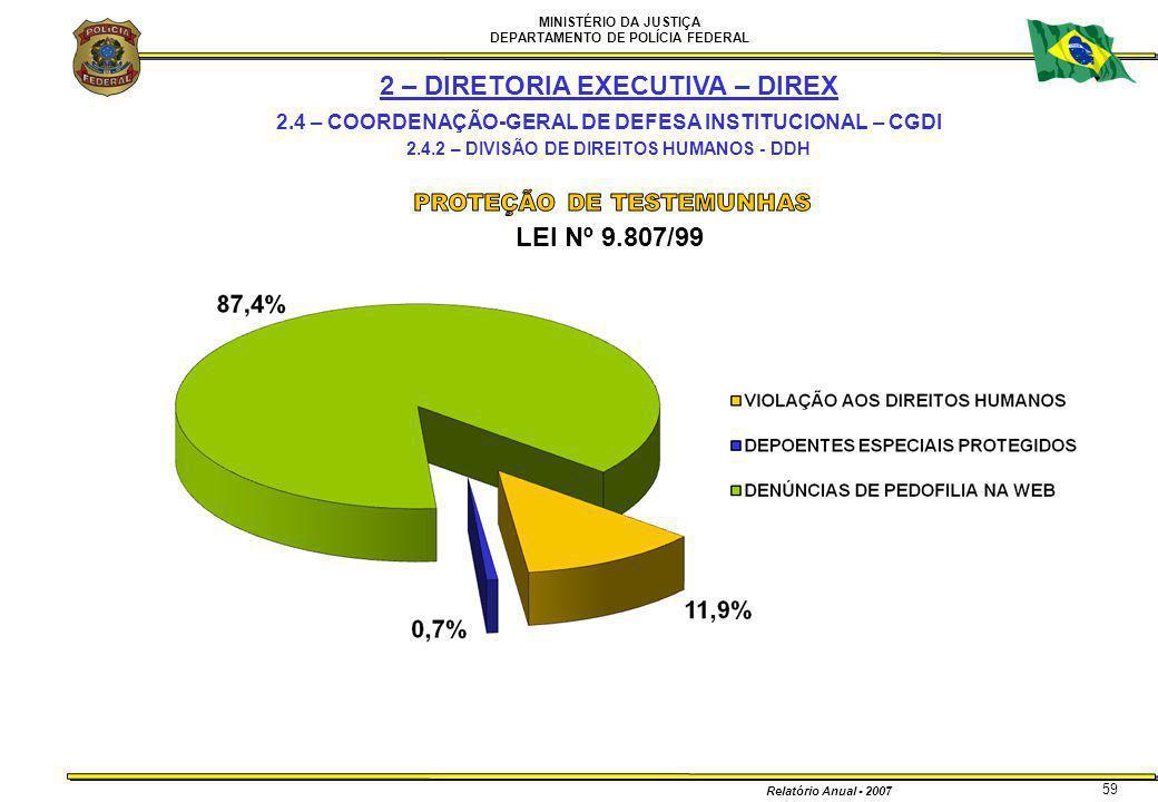 MINISTÉRIO DA JUSTIÇA DEPARTAMENTO DE POLÍCIA FEDERAL Relatório Anual - 2007 59 LEI Nº 9.807/99 2 – DIRETORIA EXECUTIVA – DIREX 2.4 – COORDENAÇÃO-GERA