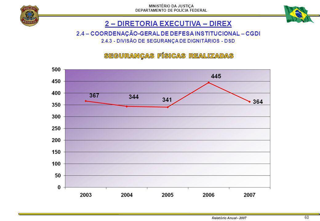 MINISTÉRIO DA JUSTIÇA DEPARTAMENTO DE POLÍCIA FEDERAL Relatório Anual - 2007 60 2 – DIRETORIA EXECUTIVA – DIREX 2.4 – COORDENAÇÃO-GERAL DE DEFESA INST