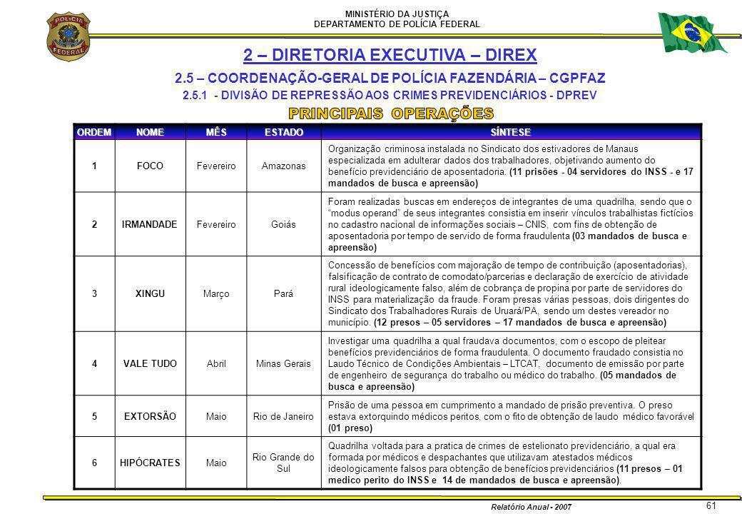 MINISTÉRIO DA JUSTIÇA DEPARTAMENTO DE POLÍCIA FEDERAL Relatório Anual - 2007 61 2 – DIRETORIA EXECUTIVA – DIREX 2.5 – COORDENAÇÃO-GERAL DE POLÍCIA FAZ