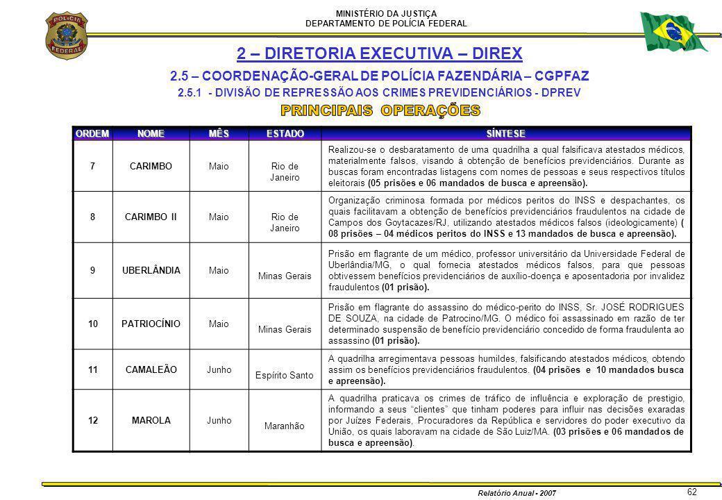 MINISTÉRIO DA JUSTIÇA DEPARTAMENTO DE POLÍCIA FEDERAL Relatório Anual - 2007 62ORDEMNOMEMÊSESTADOSÍNTESE 7CARIMBOMaioRio de Janeiro Realizou-se o desb