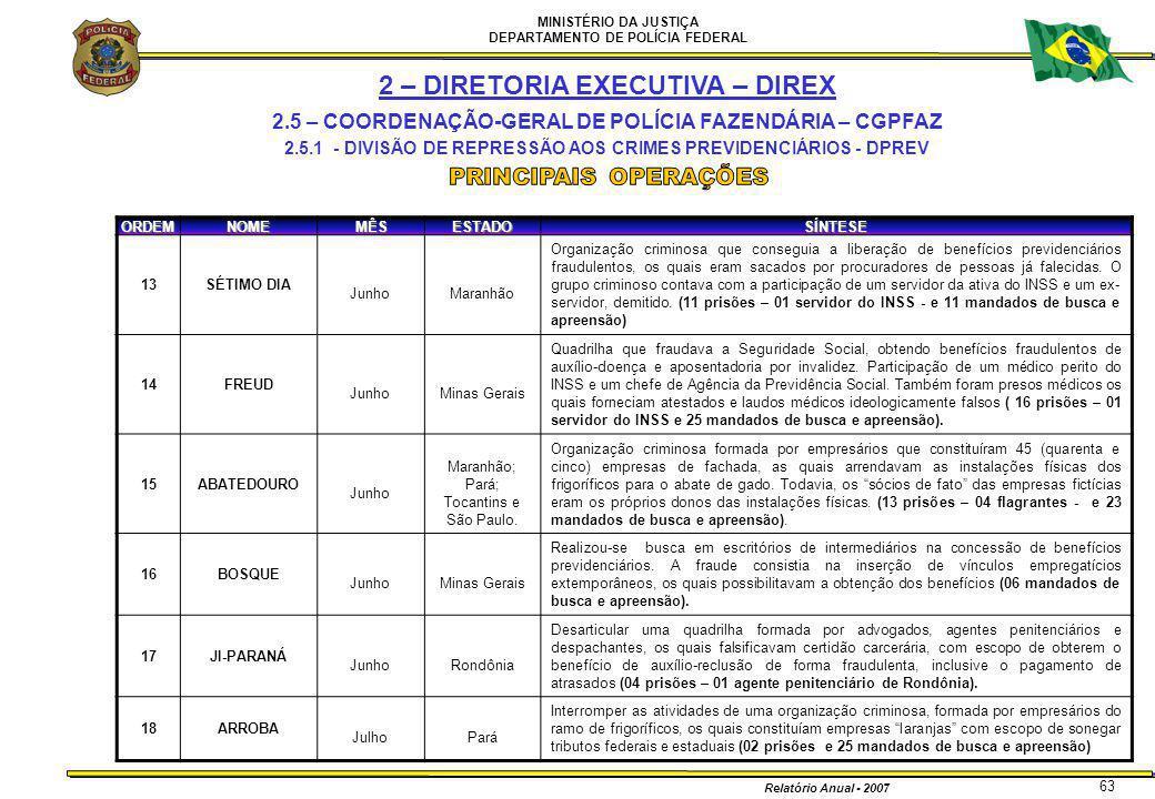 MINISTÉRIO DA JUSTIÇA DEPARTAMENTO DE POLÍCIA FEDERAL Relatório Anual - 2007 63ORDEMNOMEMÊSESTADOSÍNTESE 13SÉTIMO DIA JunhoMaranhão Organização crimin
