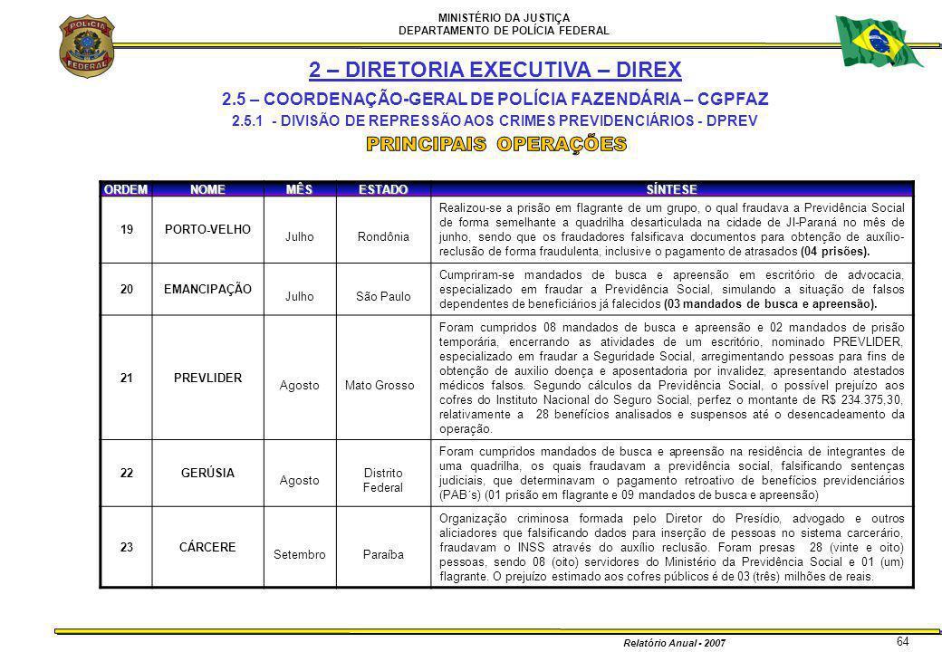 MINISTÉRIO DA JUSTIÇA DEPARTAMENTO DE POLÍCIA FEDERAL Relatório Anual - 2007 64ORDEMNOMEMÊSESTADOSÍNTESE 19PORTO-VELHO JulhoRondônia Realizou-se a pri