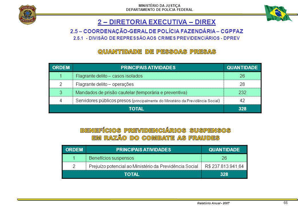 MINISTÉRIO DA JUSTIÇA DEPARTAMENTO DE POLÍCIA FEDERAL Relatório Anual - 2007 66 ORDEMPRINCIPAIS ATIVIDADESQUANTIDADE 1Flagrante delito – casos isolado