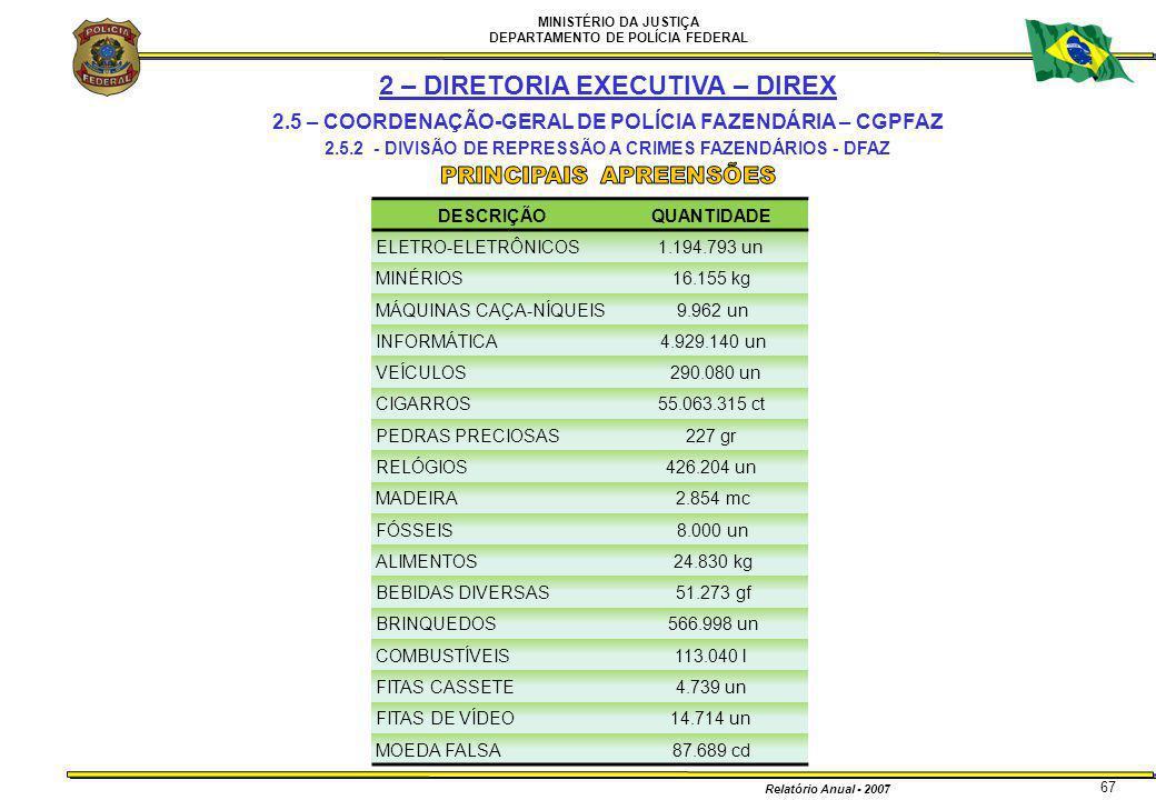 MINISTÉRIO DA JUSTIÇA DEPARTAMENTO DE POLÍCIA FEDERAL Relatório Anual - 2007 67 2 – DIRETORIA EXECUTIVA – DIREX 2.5 – COORDENAÇÃO-GERAL DE POLÍCIA FAZ