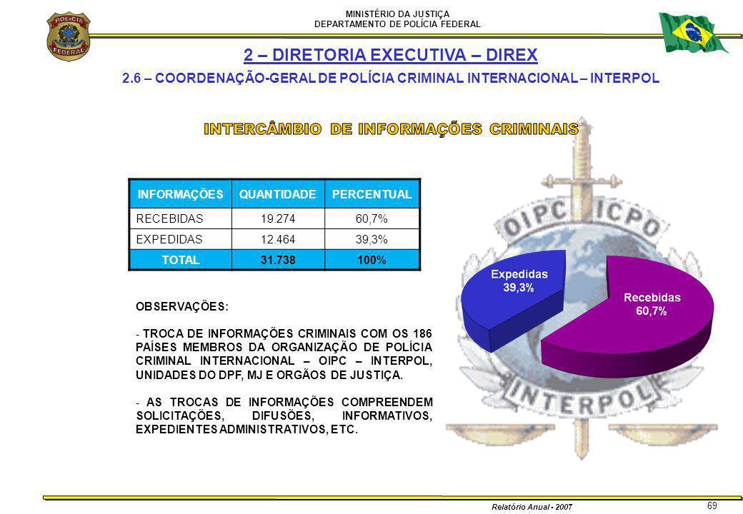 MINISTÉRIO DA JUSTIÇA DEPARTAMENTO DE POLÍCIA FEDERAL Relatório Anual - 2007 69 INFORMAÇÕESQUANTIDADEPERCENTUAL RECEBIDAS19.27460,7% EXPEDIDAS12.46439