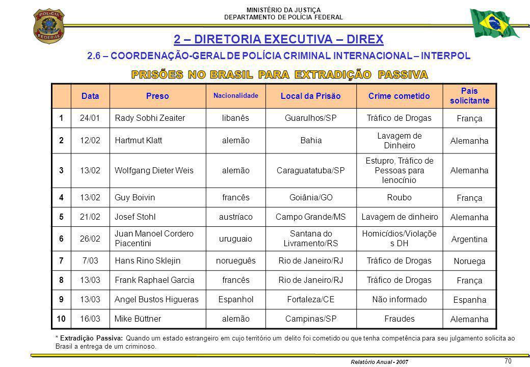 MINISTÉRIO DA JUSTIÇA DEPARTAMENTO DE POLÍCIA FEDERAL Relatório Anual - 2007 70 DataPreso Nacionalidade Local da PrisãoCrime cometido País solicitante