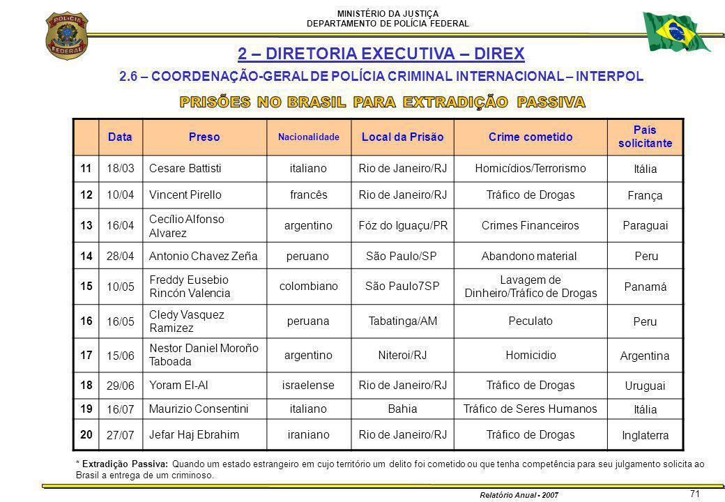 MINISTÉRIO DA JUSTIÇA DEPARTAMENTO DE POLÍCIA FEDERAL Relatório Anual - 2007 71 DataPreso Nacionalidade Local da PrisãoCrime cometido País solicitante