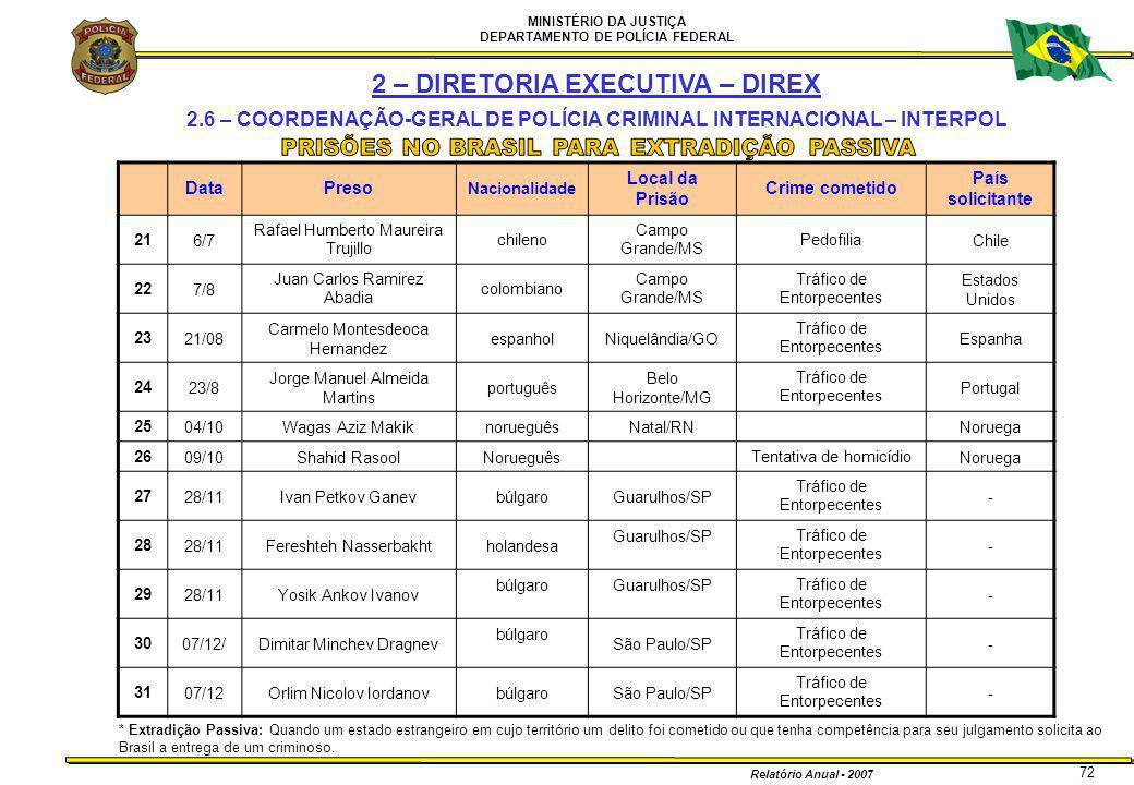 MINISTÉRIO DA JUSTIÇA DEPARTAMENTO DE POLÍCIA FEDERAL Relatório Anual - 2007 72 DataPreso Nacionalidade Local da Prisão Crime cometido País solicitant