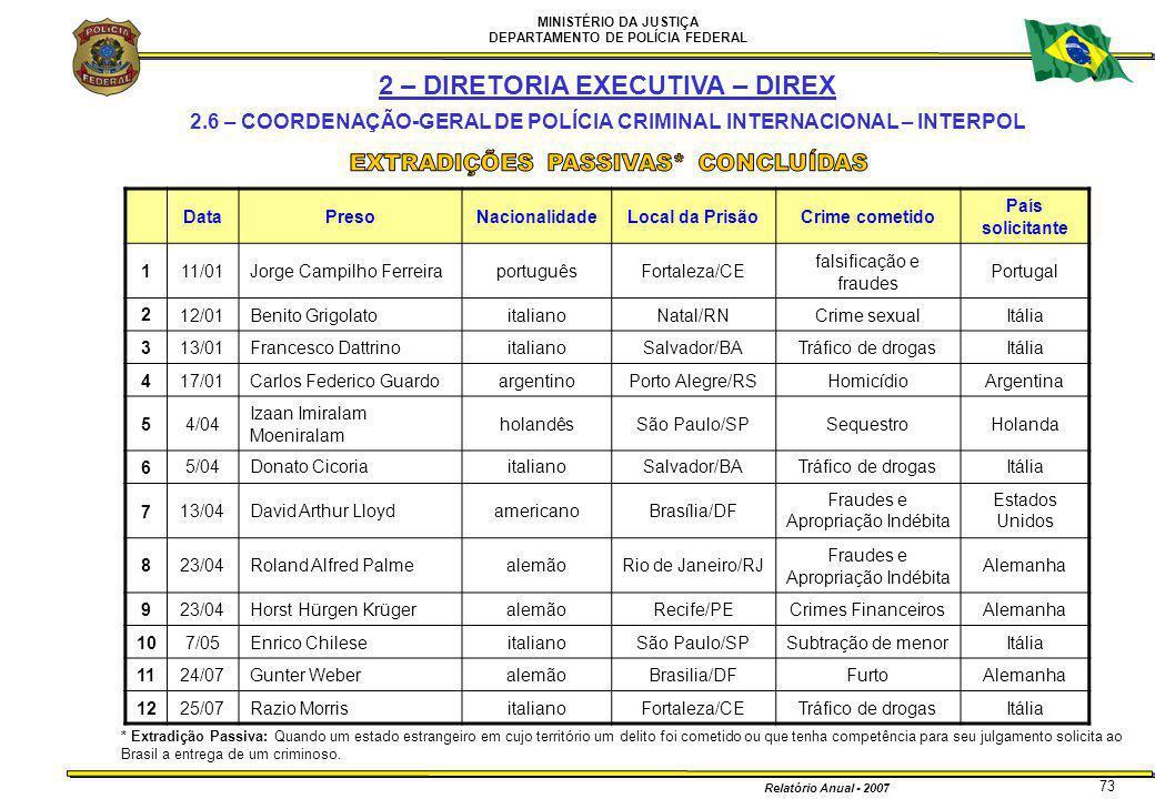 MINISTÉRIO DA JUSTIÇA DEPARTAMENTO DE POLÍCIA FEDERAL Relatório Anual - 2007 73 DataPresoNacionalidadeLocal da PrisãoCrime cometido País solicitante 1