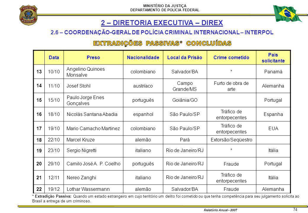 MINISTÉRIO DA JUSTIÇA DEPARTAMENTO DE POLÍCIA FEDERAL Relatório Anual - 2007 74 DataPresoNacionalidadeLocal da PrisãoCrime cometido País solicitante 1