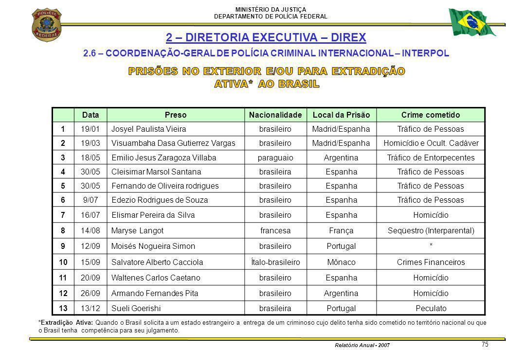 MINISTÉRIO DA JUSTIÇA DEPARTAMENTO DE POLÍCIA FEDERAL Relatório Anual - 2007 75 *Extradição Ativa: Quando o Brasil solicita a um estado estrangeiro a