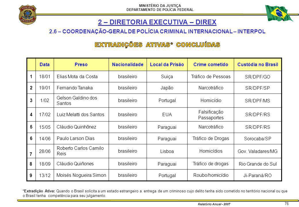 MINISTÉRIO DA JUSTIÇA DEPARTAMENTO DE POLÍCIA FEDERAL Relatório Anual - 2007 76 DataPresoNacionalidadeLocal da PrisãoCrime cometidoCustódia no Brasil