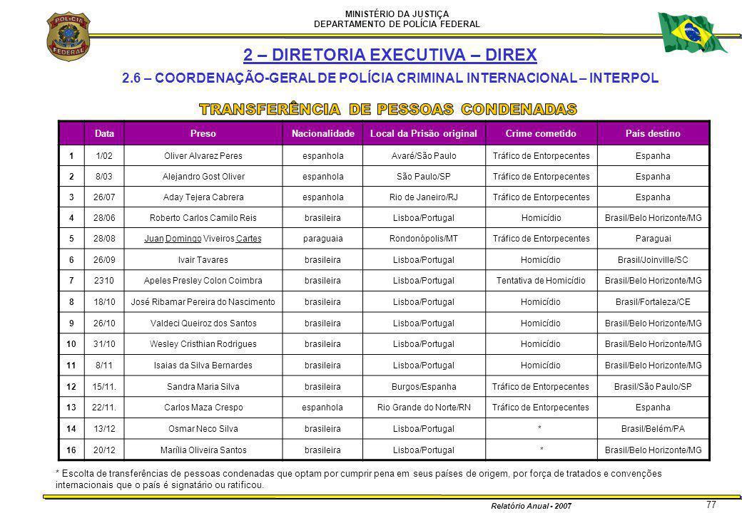 MINISTÉRIO DA JUSTIÇA DEPARTAMENTO DE POLÍCIA FEDERAL Relatório Anual - 2007 77 DataPresoNacionalidadeLocal da Prisão originalCrime cometidoPaís desti