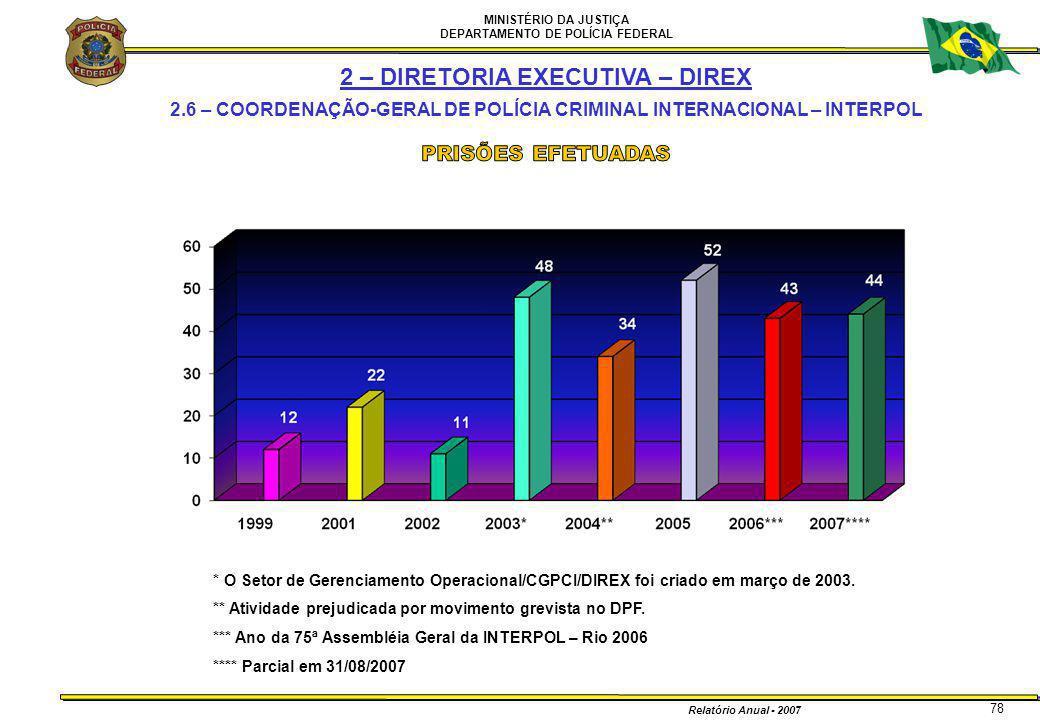 MINISTÉRIO DA JUSTIÇA DEPARTAMENTO DE POLÍCIA FEDERAL Relatório Anual - 2007 78 * O Setor de Gerenciamento Operacional/CGPCI/DIREX foi criado em março