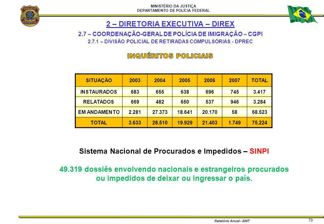 MINISTÉRIO DA JUSTIÇA DEPARTAMENTO DE POLÍCIA FEDERAL Relatório Anual - 2007 79 2 – DIRETORIA EXECUTIVA – DIREX 2.7 – COORDENAÇÃO-GERAL DE POLÍCIA DE