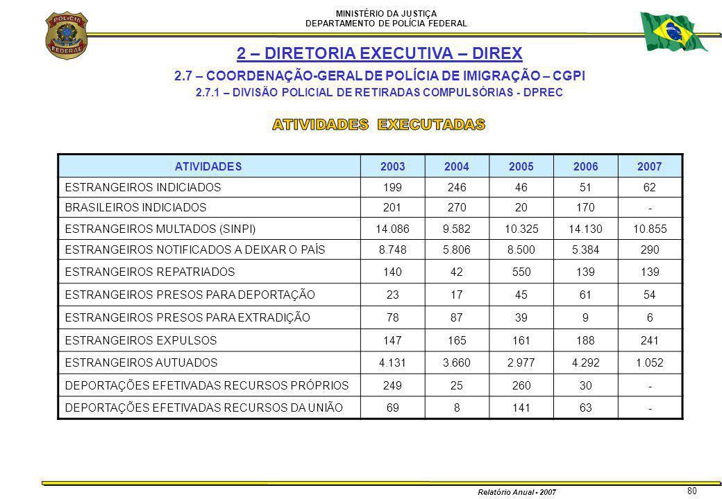 MINISTÉRIO DA JUSTIÇA DEPARTAMENTO DE POLÍCIA FEDERAL Relatório Anual - 2007 80 ATIVIDADES20032004200520062007 ESTRANGEIROS INDICIADOS199246465162 BRA
