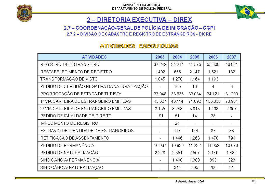 MINISTÉRIO DA JUSTIÇA DEPARTAMENTO DE POLÍCIA FEDERAL Relatório Anual - 2007 81 ATIVIDADES20032004200520062007 REGISTRO DE ESTRANGEIRO37.24234.21441.5
