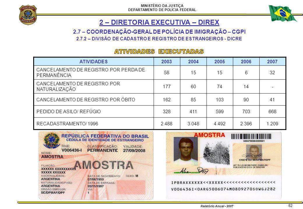 MINISTÉRIO DA JUSTIÇA DEPARTAMENTO DE POLÍCIA FEDERAL Relatório Anual - 2007 82 ATIVIDADES20032004200520062007 CANCELAMENTO DE REGISTRO POR PERDA DE P