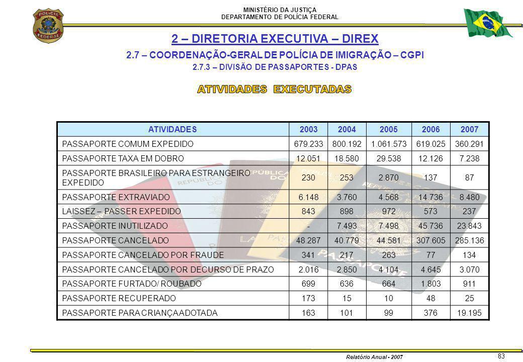 MINISTÉRIO DA JUSTIÇA DEPARTAMENTO DE POLÍCIA FEDERAL Relatório Anual - 2007 83 2 – DIRETORIA EXECUTIVA – DIREX 2.7 – COORDENAÇÃO-GERAL DE POLÍCIA DE