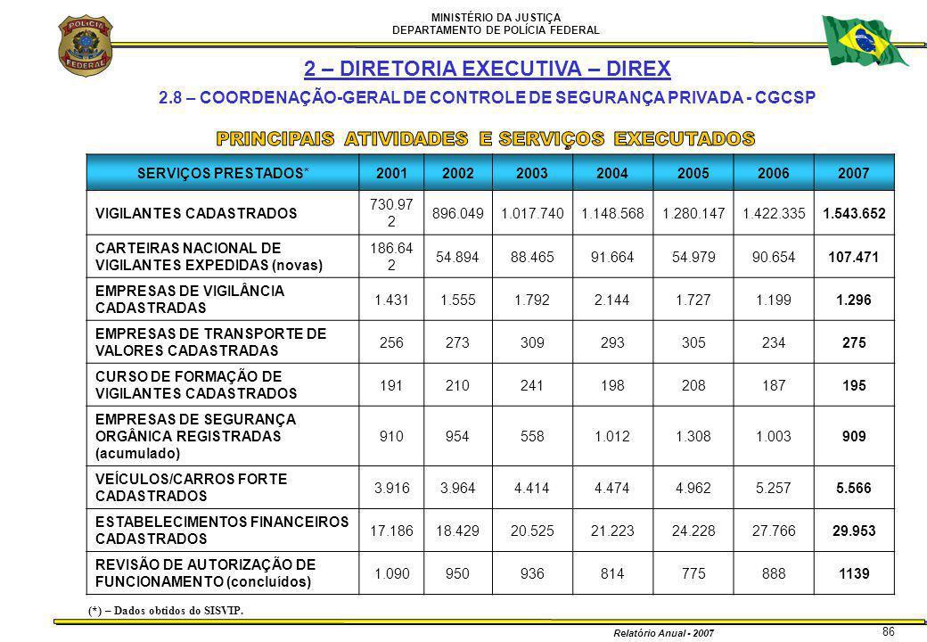 MINISTÉRIO DA JUSTIÇA DEPARTAMENTO DE POLÍCIA FEDERAL Relatório Anual - 2007 86 2 – DIRETORIA EXECUTIVA – DIREX 2.8 – COORDENAÇÃO-GERAL DE CONTROLE DE