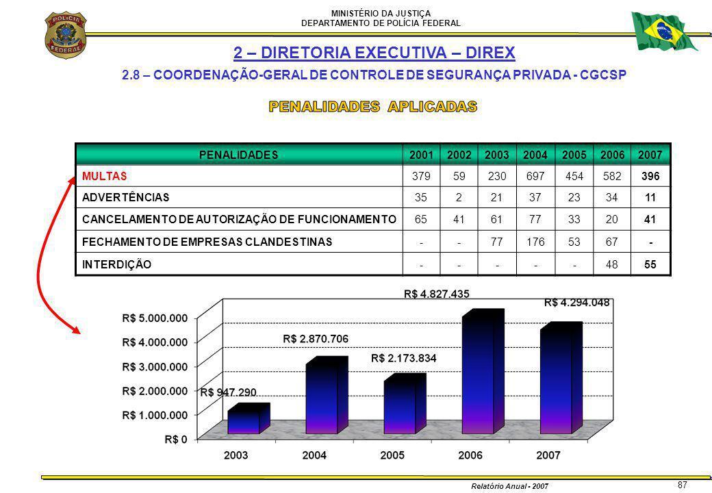MINISTÉRIO DA JUSTIÇA DEPARTAMENTO DE POLÍCIA FEDERAL Relatório Anual - 2007 87 PENALIDADES2001200220032004200520062007 MULTAS37959230697454582396 ADV