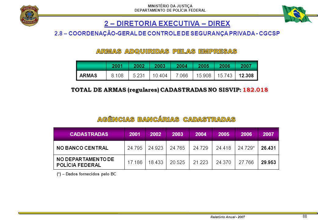 MINISTÉRIO DA JUSTIÇA DEPARTAMENTO DE POLÍCIA FEDERAL Relatório Anual - 2007 88 TOTAL DE ARMAS (regulares) CADASTRADAS NO SISVIP: 182.018 200120022003