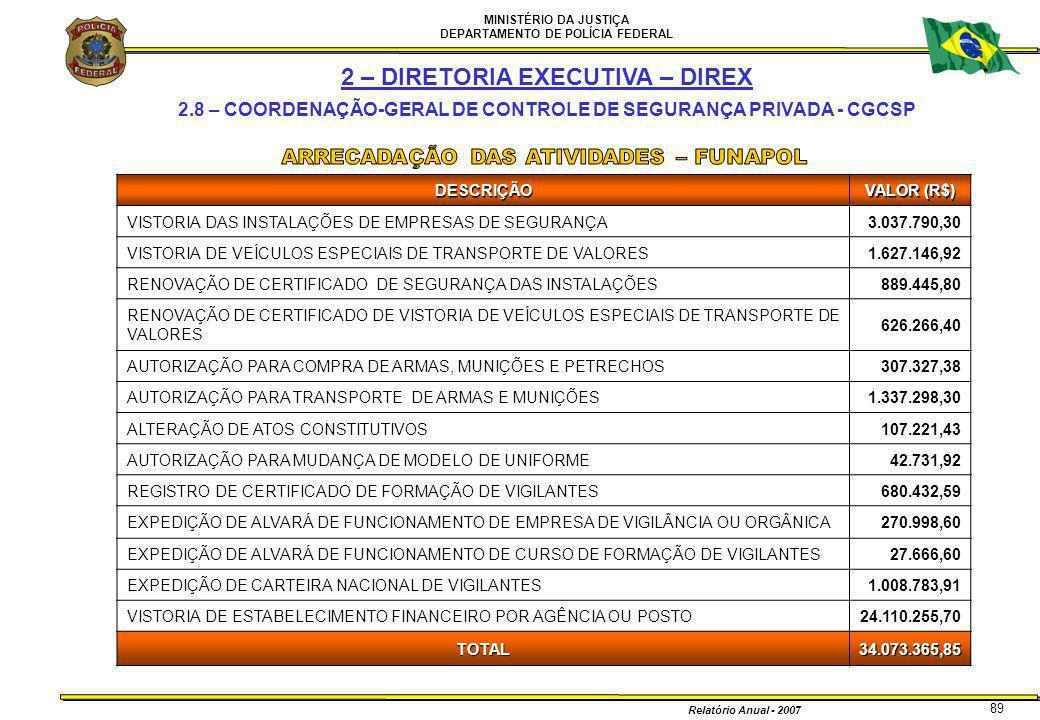 MINISTÉRIO DA JUSTIÇA DEPARTAMENTO DE POLÍCIA FEDERAL Relatório Anual - 2007 89DESCRIÇÃO VALOR (R$) VISTORIA DAS INSTALAÇÕES DE EMPRESAS DE SEGURANÇA3