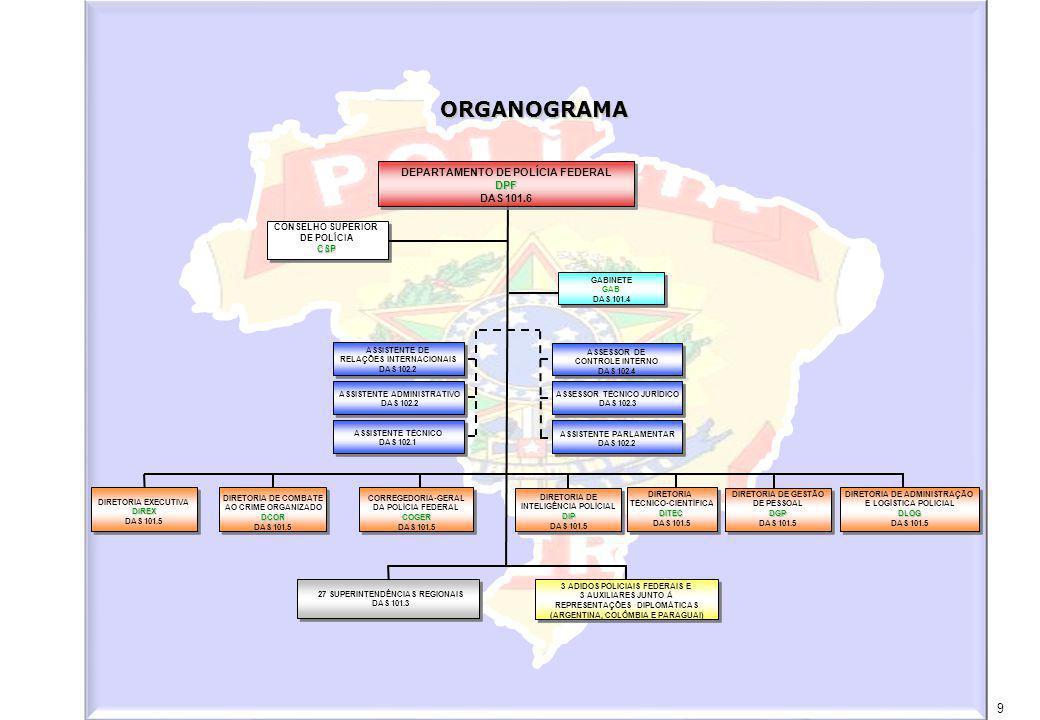 MINISTÉRIO DA JUSTIÇA DEPARTAMENTO DE POLÍCIA FEDERAL Relatório Anual - 2007 200 8 – DIRETORIA DE ADMINISTRAÇÃO E LOGÍSTICA POLICIAL – DLOG 8.1 – COORDENAÇÃO-GERAL DE PLANEJAMENTO E MODERNIZAÇÃO - CPLAMÁREADESCRIÇÃOQTD.DISTRIBUIÇÃO Extensão do Volume 1 para os Laboratórios de Análises Químicas AL, PR, SP, CE, AM, AC, MS, RS, MT, BA, PE, RN e RJ GC/EM com injetor automático1 GC/EM sem injetor automático4 UV/VIS5 Inj.
