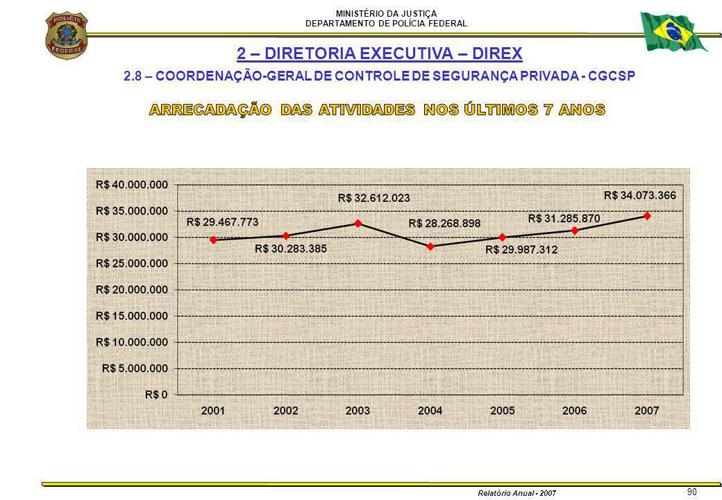 MINISTÉRIO DA JUSTIÇA DEPARTAMENTO DE POLÍCIA FEDERAL Relatório Anual - 2007 90 2 – DIRETORIA EXECUTIVA – DIREX 2.8 – COORDENAÇÃO-GERAL DE CONTROLE DE
