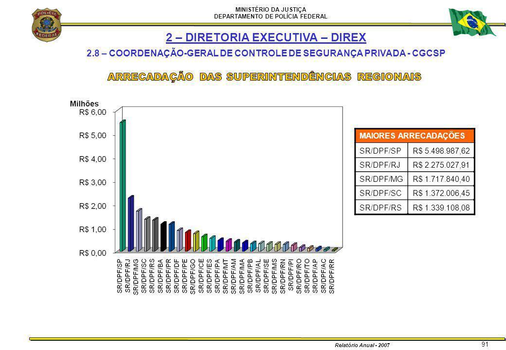 MINISTÉRIO DA JUSTIÇA DEPARTAMENTO DE POLÍCIA FEDERAL Relatório Anual - 2007 91 MAIORES ARRECADAÇÕES SR/DPF/SPR$ 5.498.987,62 SR/DPF/RJR$ 2.275.027,91